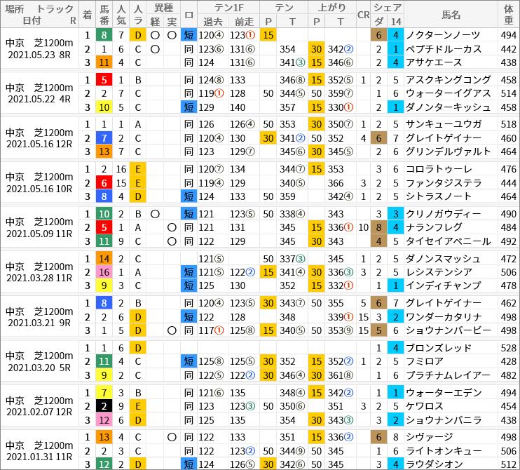 中京芝1200m好走馬/評価・順位