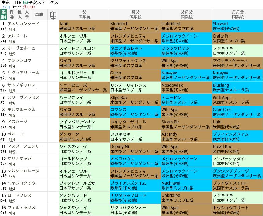 平安S出走馬/国系統