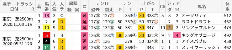東京芝2500m好走馬/評価・順位