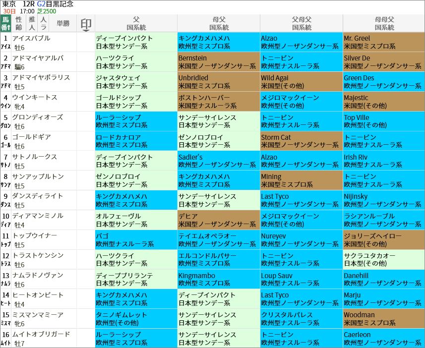 目黒記念出走馬/国系統
