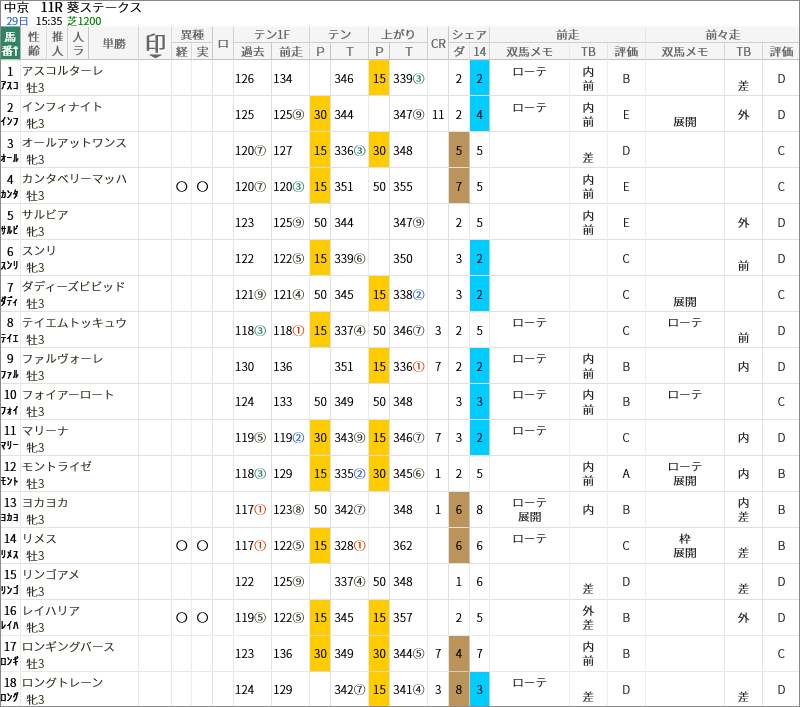 葵S出走馬/評価・順位