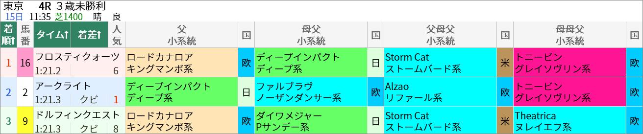 5/15(土)の東京4R・3歳未勝利(芝1400m)ではロードカナロア産駒のフロスティクォーツが1着でした。