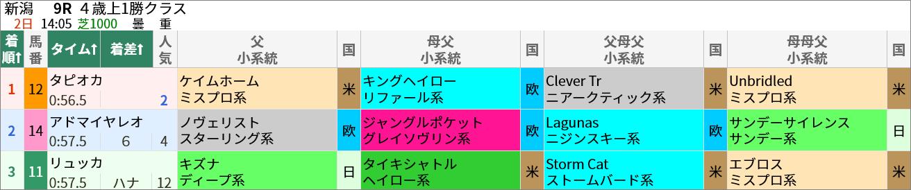 5/2(日)の新潟9R・4歳以上1勝クラス(芝1000m)ではケイムホーム産駒のタピオカが2番人気で1着でした。