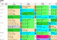 ダノンレジェンド産駒を狙う! /編集部の競馬定点観測