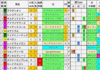 重賞レース過去5年ブラッドバイアス/NHKマイルカップ&新潟大賞典