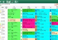 【無料公開】ヴィクトリアマイル / 亀谷サロン限定公開中のスマート出馬表・次期バージョン
