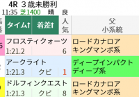 2週連続同じ一族が激走! 東京芝1400m/今週末(5/22~5/23)の見どころ