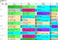 新潟芝1000mで前走ダート組を狙う! /編集部の競馬定点観測