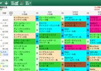 【無料公開】オークス / 亀谷サロン限定公開中のスマート出馬表・次期バージョン