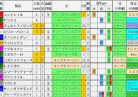 重賞レース過去5年ブラッドバイアス/日本ダービー&目黒記念