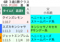 ヘニーヒューズ産駒の狙い方/今週末(5/29~5/30)の見どころ