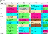 前走条件戦組のディープインパクト産駒を狙う! /編集部の競馬定点観測