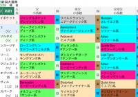 「前走条件戦組のディープインパクト産駒」該当馬の結果/編集部の競馬定点観測