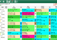 【無料公開】NHKマイルカップ / 亀谷サロン限定公開中のスマート出馬表・次期バージョン