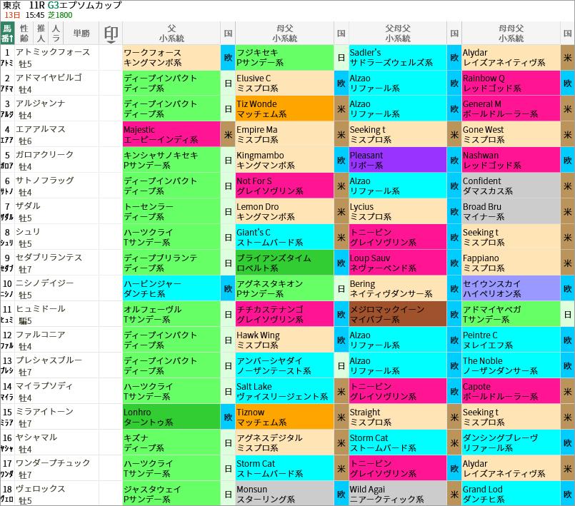エプソムC出走馬/血統・系統