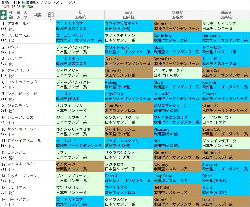 函館スプリントS出走馬/国系統