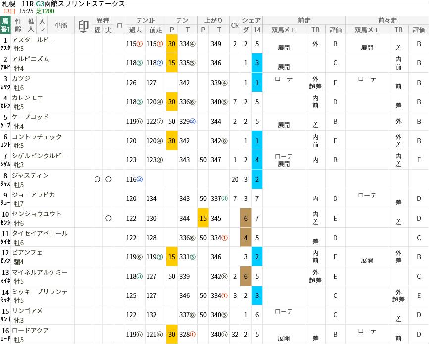 函館スプリントS出走馬/評価・順位