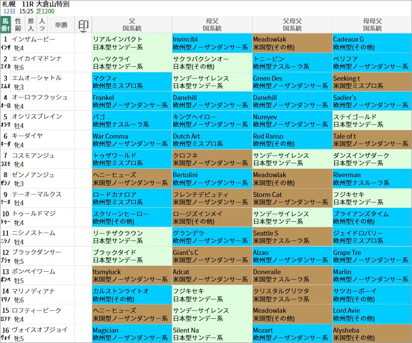 大倉山特別出走馬/国系統