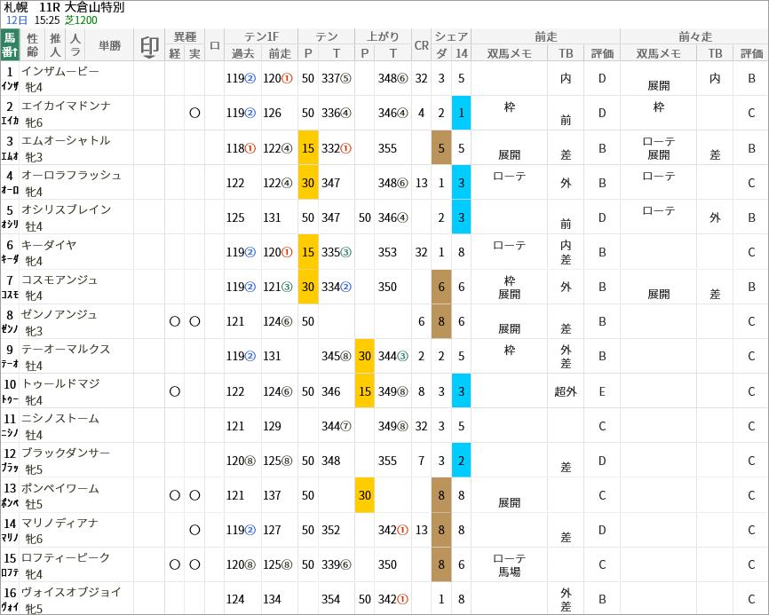 大倉山特別出走馬/評価・順位