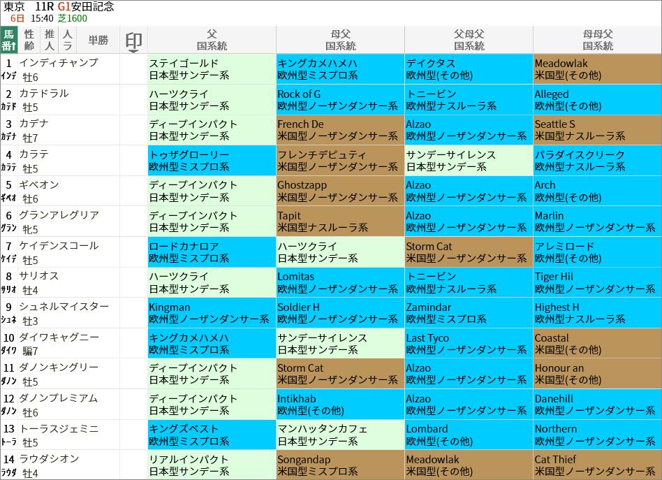 安田記念出走馬/国系統