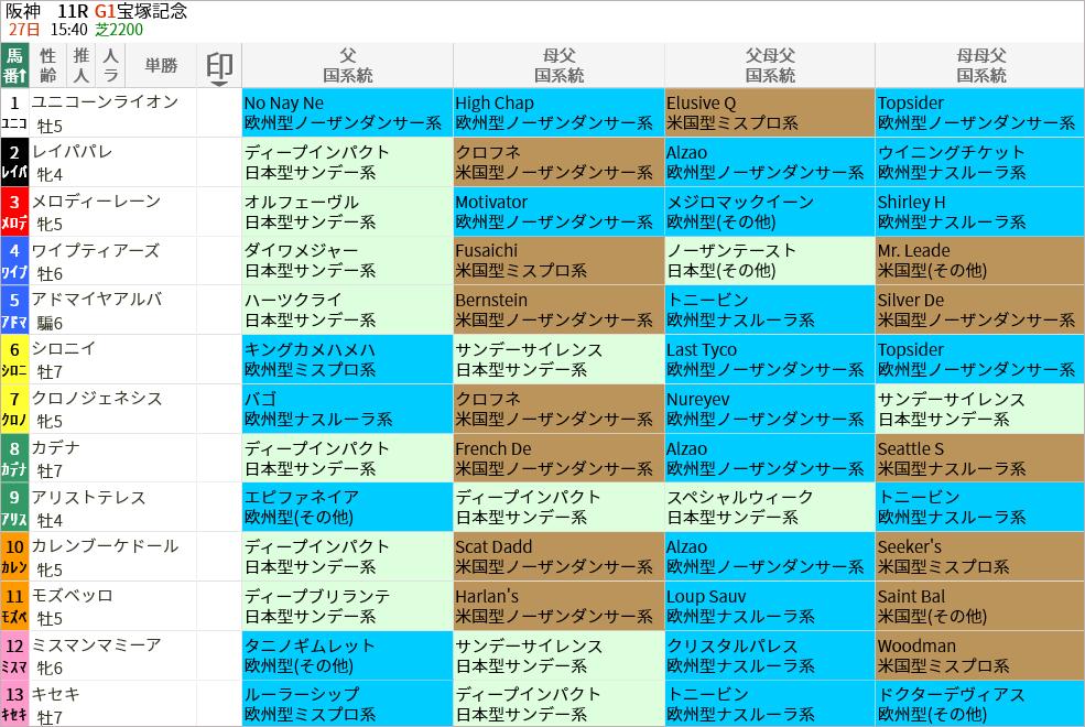 宝塚記念出走馬/国系統