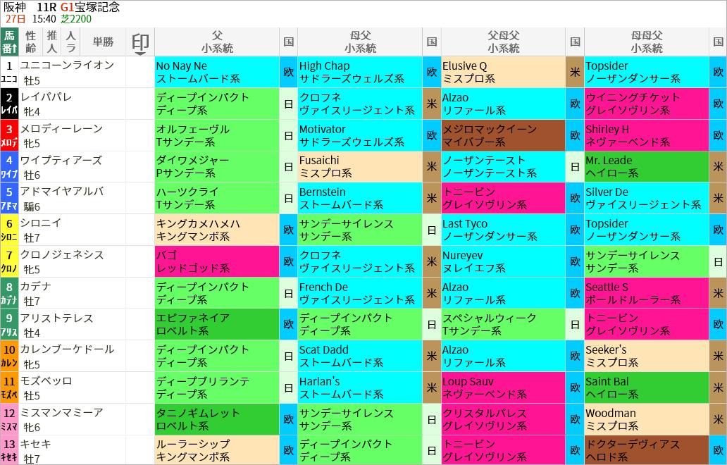 宝塚記念出走馬/血統・系統