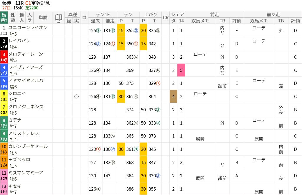 宝塚記念出走馬/評価・順位