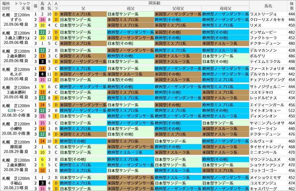 札幌芝1200m好走馬/国系統
