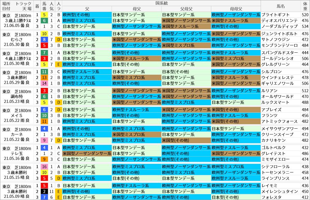 東京芝1800m好走馬/国系統