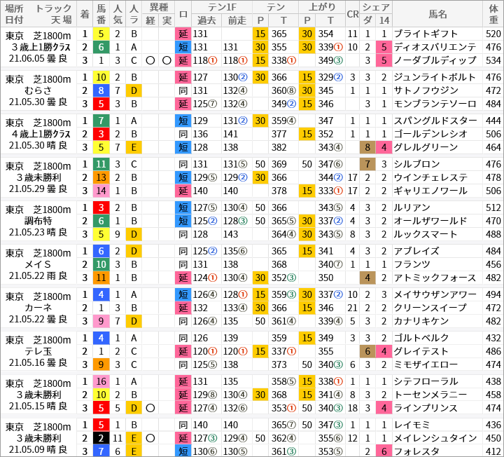 東京芝1800m好走馬/評価・順位