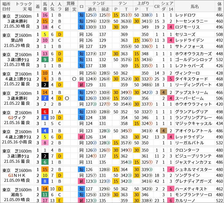 東京芝1600m好走馬/評価・順位