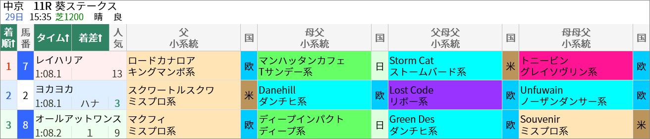 5/29(土)の中京11R・葵S(芝1200m)ではマクフィ産駒のオールアットワンスが9人気で3着に好走しました。