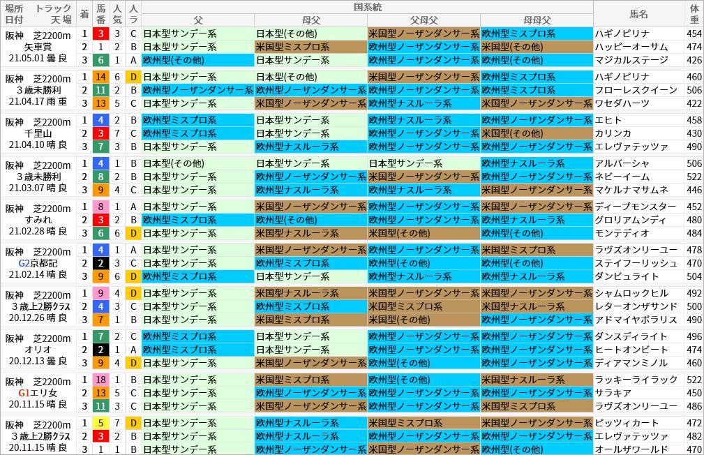 阪神芝2200m好走馬/国系統