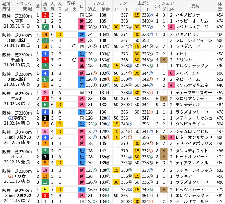 阪神芝2200m好走馬/評価・順位