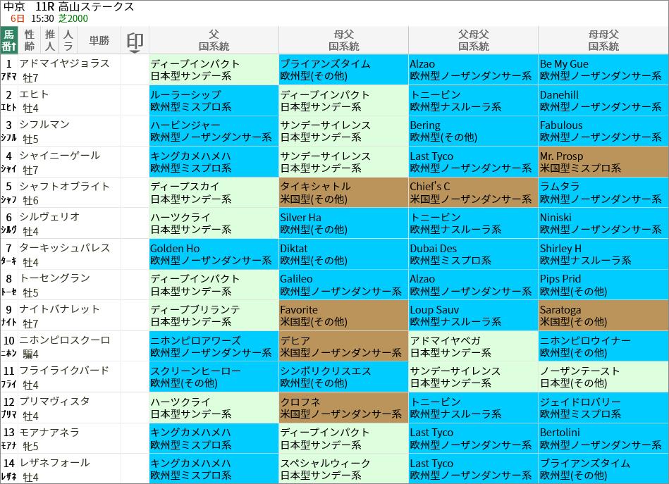 高山S出走馬/国系統