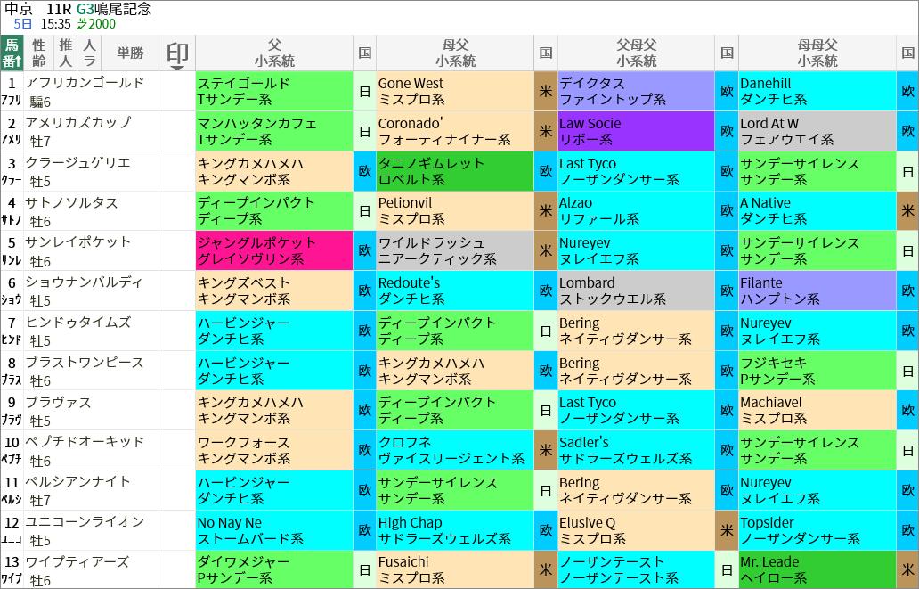 鳴尾記念出走馬/血統・系統