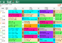 【無料公開】ユニコーンS / 亀谷サロン限定公開中のスマート出馬表・次期バージョン