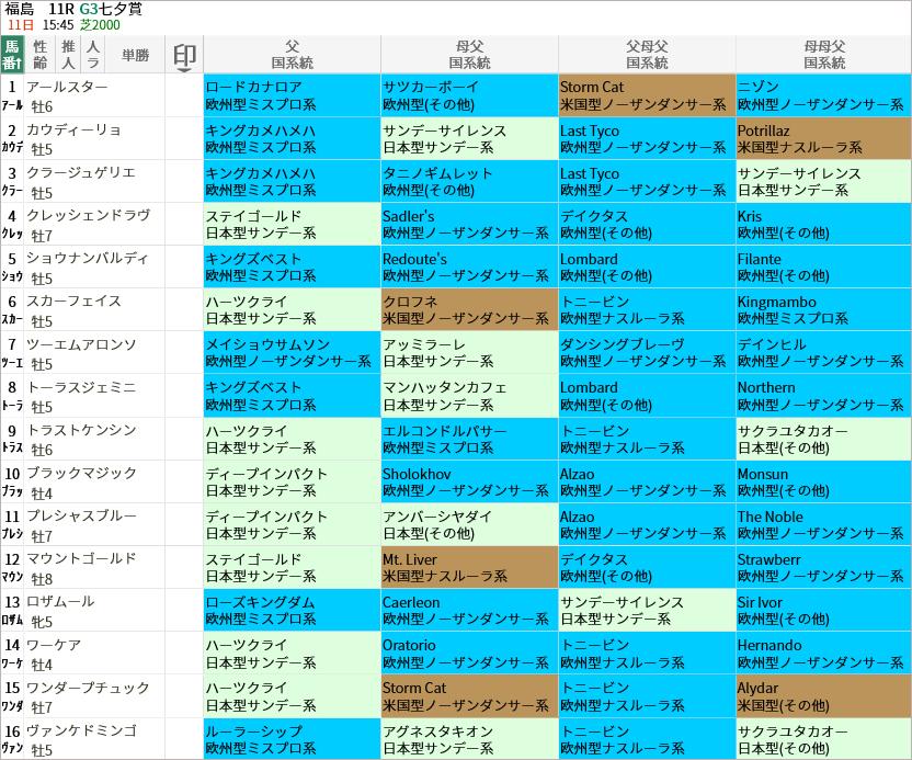 七夕賞出走馬/国系統