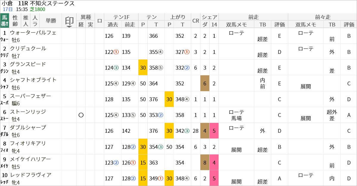 不知火S出走馬/評価・順位