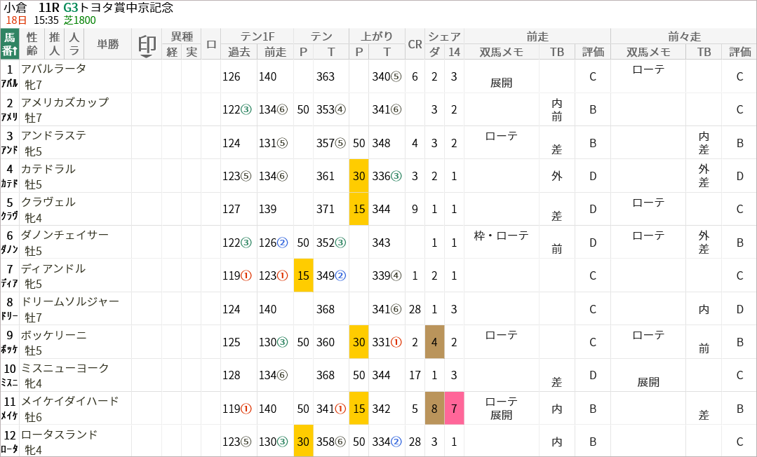 中京記念出走馬/評価・順位