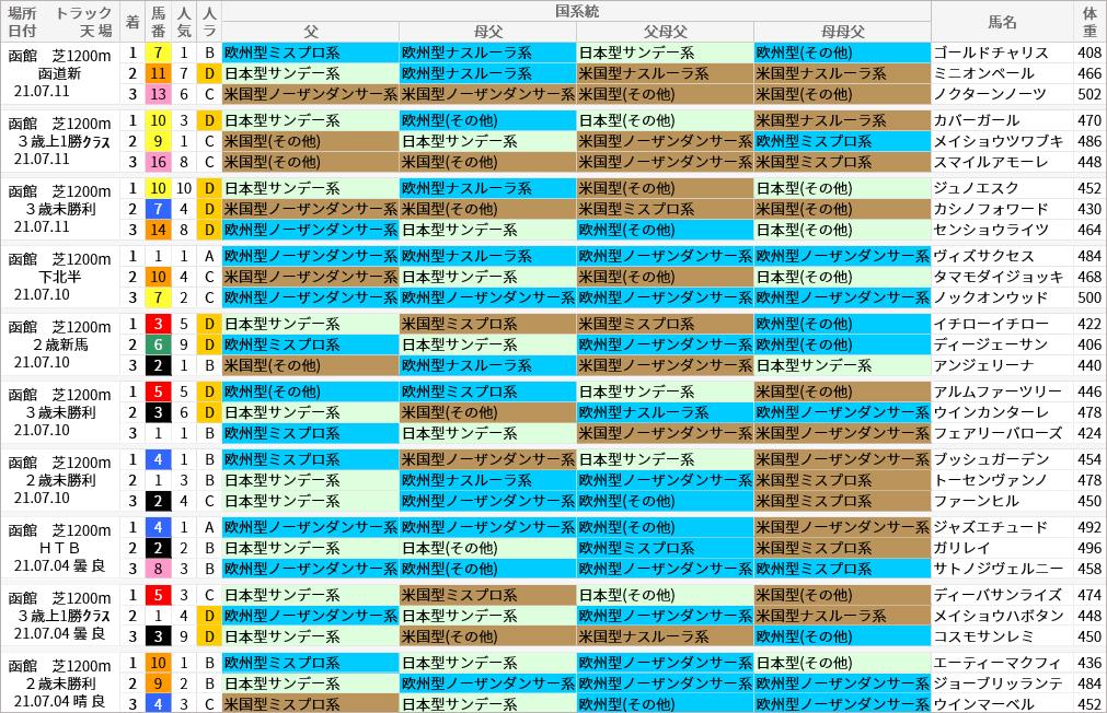 函館芝1200m好走馬/国系統
