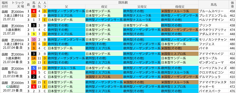 函館芝2000m好走馬/国系統