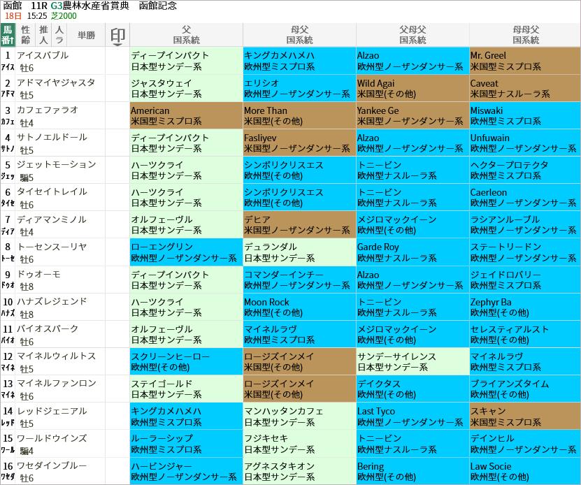函館記念出走馬/国系統