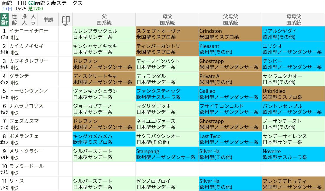 函館2歳S出走馬/国系統