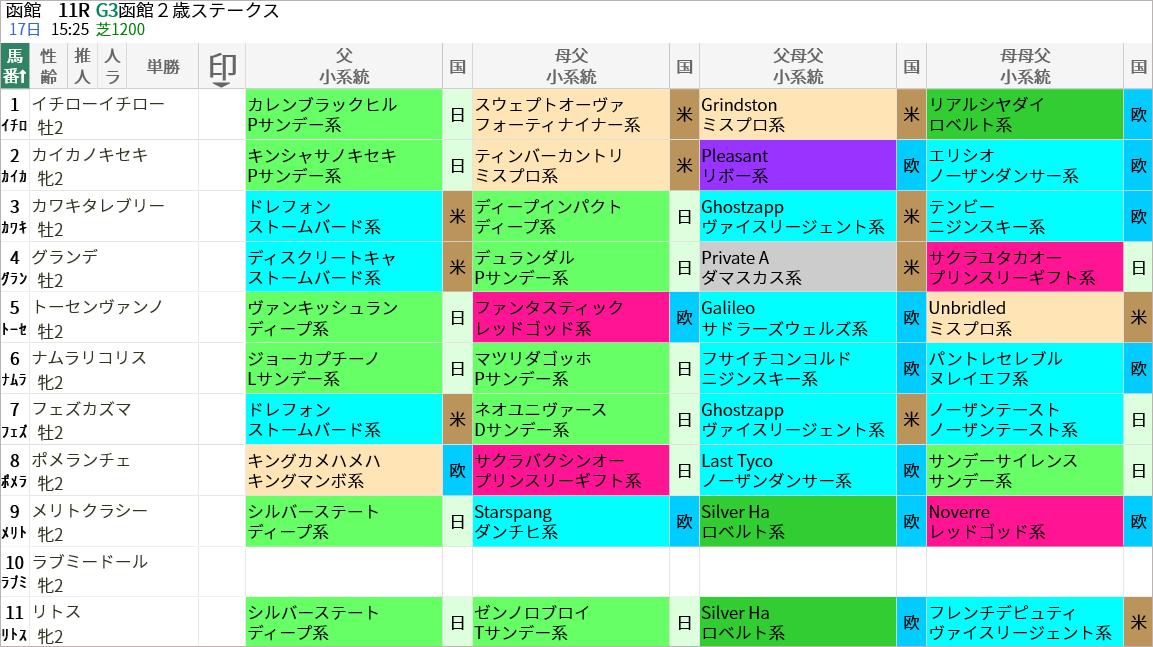 函館2歳S出走馬/血統・系統