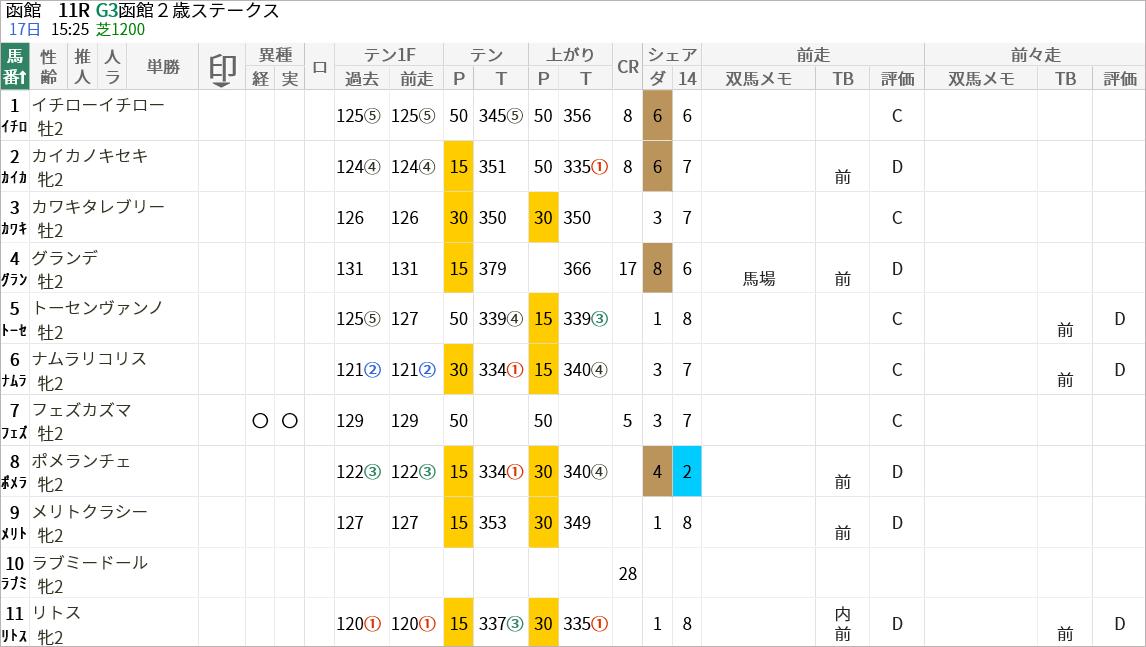 函館2歳S出走馬/評価・順位