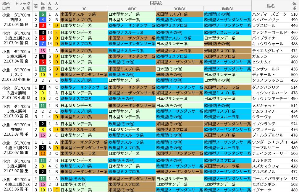 小倉ダ1700m好走馬/国系統