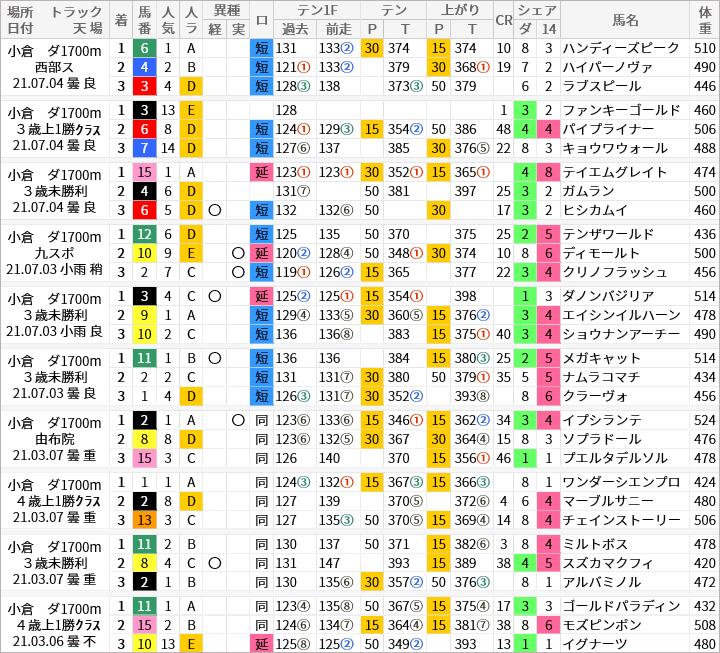 小倉ダ1700m好走馬/評価・順位