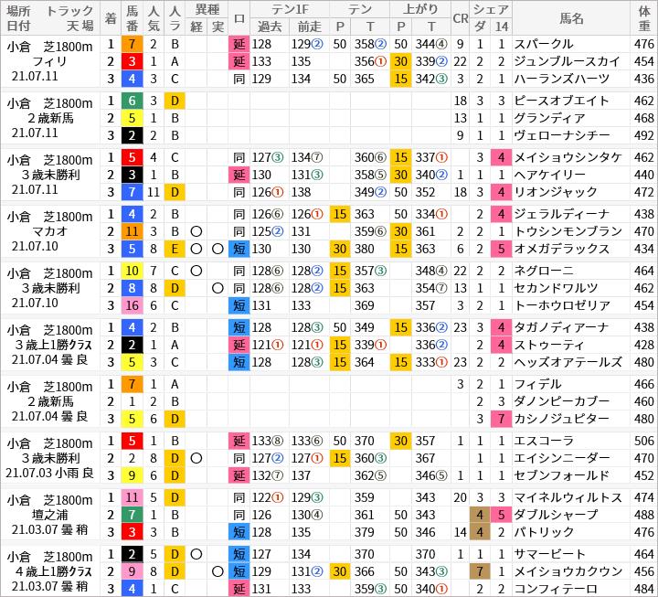 小倉芝1800m好走馬/評価・順位