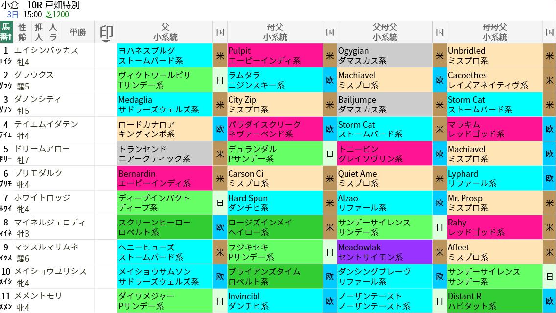 戸畑特別出走馬/血統・系統